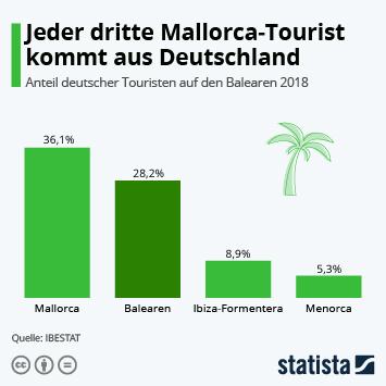 Infografik - Jeder dritte Mallorca-Tourist kommt aus Deutschland
