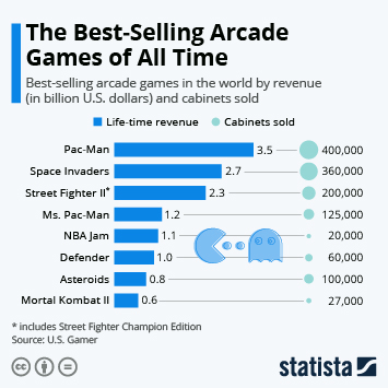 Infographic - Pac-Man is the Best-Selling Arcade Game of All Time