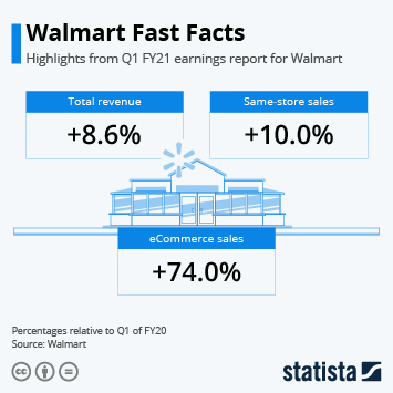 Link to Walmart Fast Facts Infographic