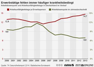 Infografik: Erwerbstätige fehlen immer häufiger krankheitsbedingt   Statista