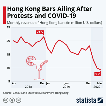 Hong Kong Bars Ailing After Protests and COVID-19