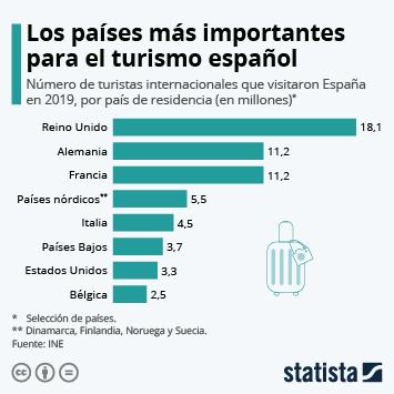 Reino Unido, el país más importante para el turismo español
