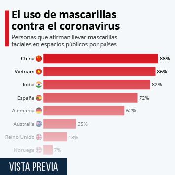 Infografía: El uso de mascarillas contra el coronavirus en el mundo | Statista