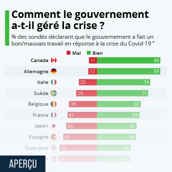 Infographie: Comment le gouvernement a-t-il géré la crise du coronavirus ? | Statista