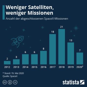 Infografik: Weniger Satelliten, weniger Missionen   Statista