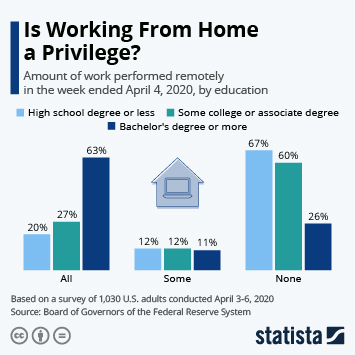 Infographic: Is Working From Home a Privilege? | Statista