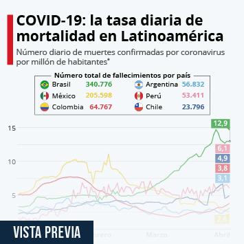 Enlace a Brasil supera las 340.000 muertes por coronavirus Infografía