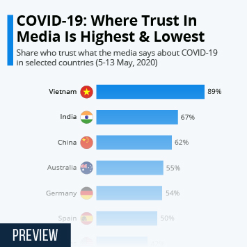Infographic: COVID-19: Where Trust In Media Is Highest & Lowest | Statista