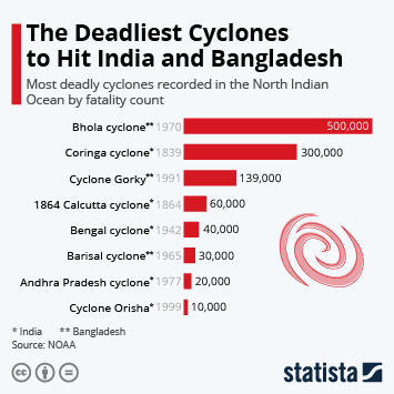 Infographic: The Deadliest Cyclones to Hit India and Bangladesh | Statista