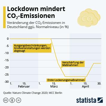 Lockdown mindert CO2-Emissionen