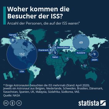Link zu Woher kommen die Besucher der ISS? Infografik