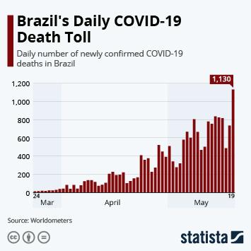 Brazil's Daily COVID-19 Death Toll