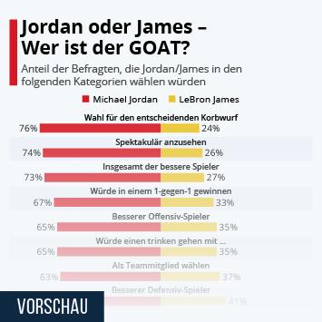 Jordan oder James – Wer ist der GOAT?