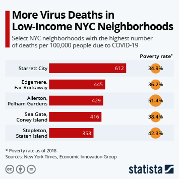 Infographic: More Virus Deaths in Low-Income NYC Neighborhoods | Statista