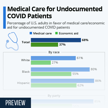 Infographic: Medical Care for Undocumented COVID Patients | Statista