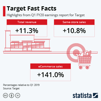Infographic: Target Fast Facts | Statista