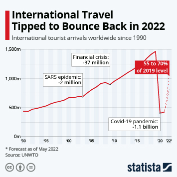 Infographic: Global Tourism to Suffer Crushing Blow in 2020 | Statista