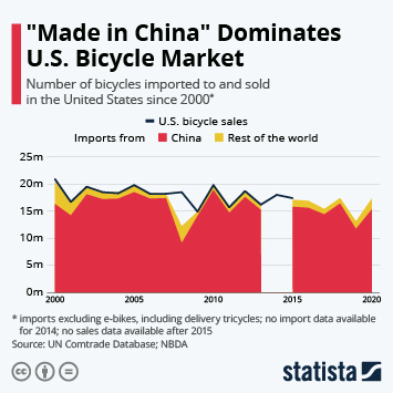 """Made in China"" Dominates U.S. Bicycle Market"