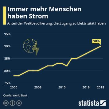 Infografik: Immer mehr Menschen haben Strom | Statista