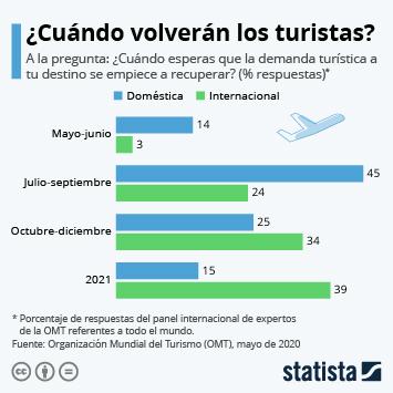 Infografía: ¿Cuándo volverán los turistas? | Statista