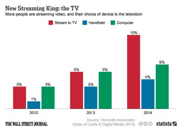 Infographic: New Streaming King: the TV | Statista