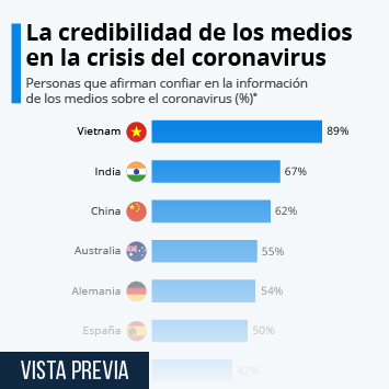 La credibilidad de los medios en la crisis del coronavirus