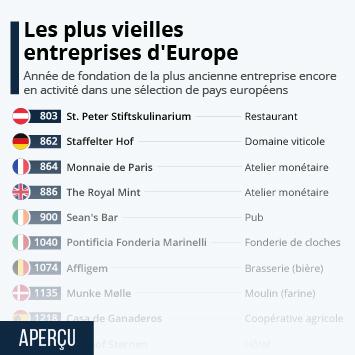 Les plus vieilles entreprises d'Europe
