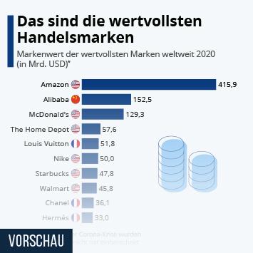 Handelsmarken Infografik - Das sind die wertvollsten Handelsmarken
