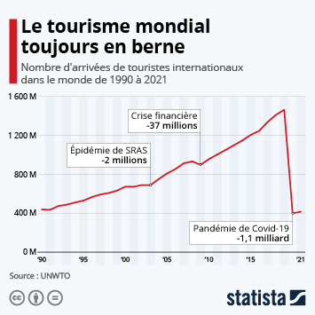Infographie - Coût d'arrêt pour le tourisme international