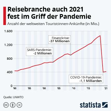 Infografik: Corona lässt internationalen Tourismus massiv einbrechen | Statista