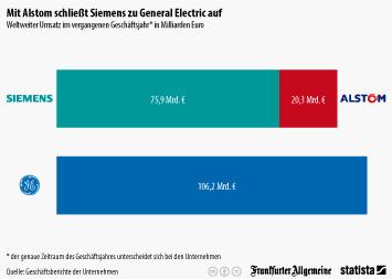 Siemens AG Infografik - Mit Alstom schließt Siemens zu General Electric auf