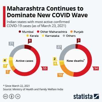 Infographic: The Indian States With the Most Coronavirus Cases | Statista