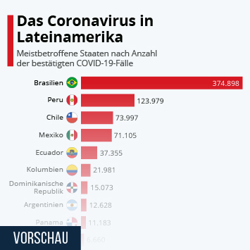 Infografik: Das Coronavirus in Lateinamerika | Statista