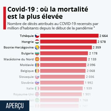 Infographie: COVID-19 : où la mortalité est la plus élevée | Statista