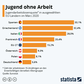 Infografik - Neue Angst vor Jugendarbeitslosigkeit
