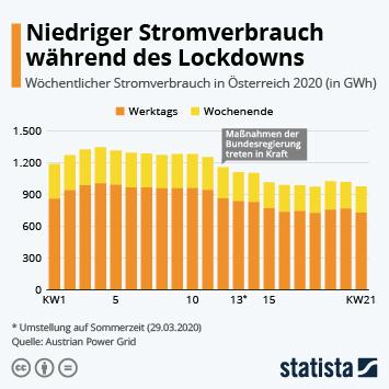 Infografik - Niedriger Stromverbrauch während des Lockdowns