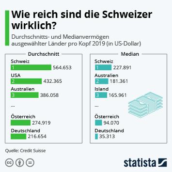 Wie reich sind die Schweizer wirklich?