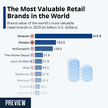 The Most Valuable Retail Brands in the World