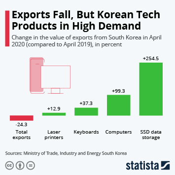Infographic: Exports Fall, But Korean Tech Products in High Demand   Statista