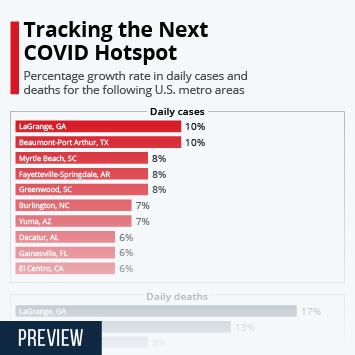 Infographic: Tracking the Next COVID Hotspot | Statista