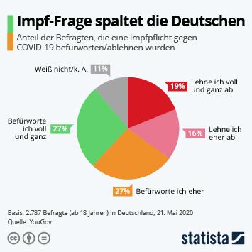 Infografik - Die Impf-Frage spaltet die Deutschen
