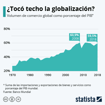 Infografía: ¿Tocó techo la globalización? | Statista