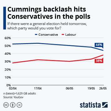Infographic: Cummings backlash hits Conservatives in the polls | Statista