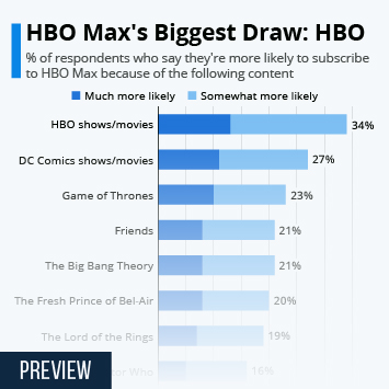 HBO Infographic - HBO Max's Biggest Draw: HBO