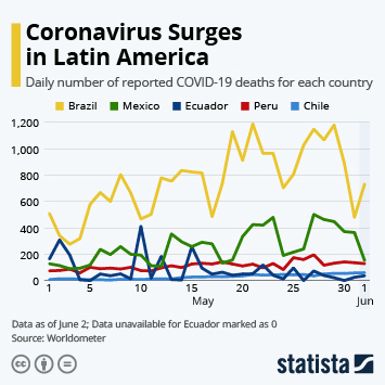 Infographic: Coronavirus Surges in Latin America | Statista