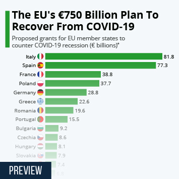 Infographic: The EU's €750 Billion Plan To Recover From COVID-19 | Statista