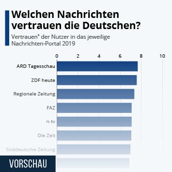 Infografik - Welchen Nachrichten vertrauen die Deutschen?