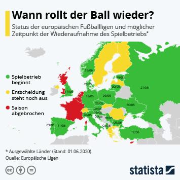 Infografik - Wann rollt der Ball wieder?
