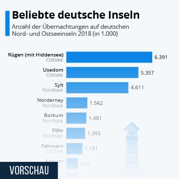 Infografik: So beliebt sind die deutschen Inseln | Statista