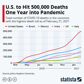Infographic: U.S. to Hit 500,000 Deaths One Year Into Pandemic | Statista